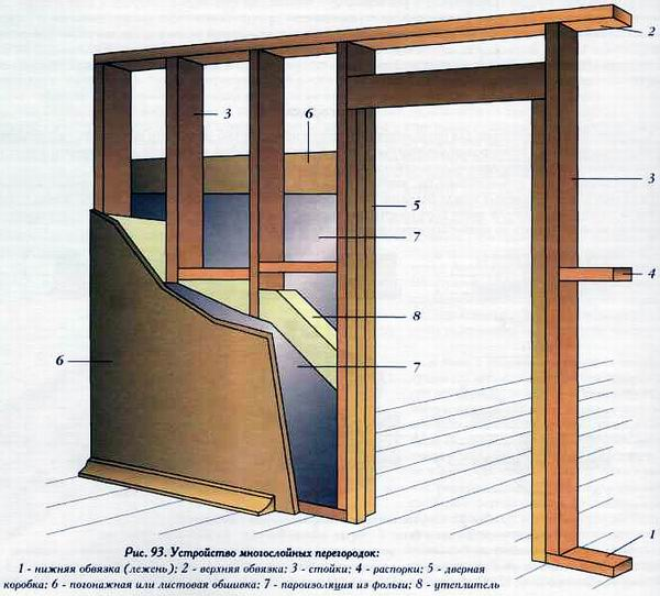 Внутренние перегородки в деревянном доме: 3 вида и советы по строительству