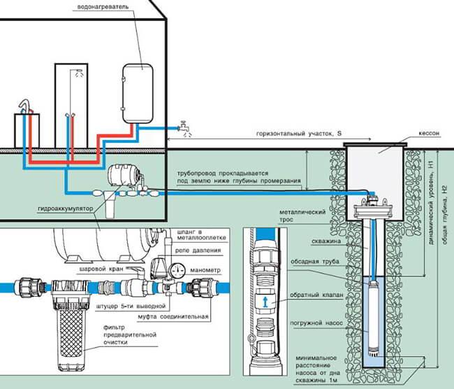 как провести воду в дом