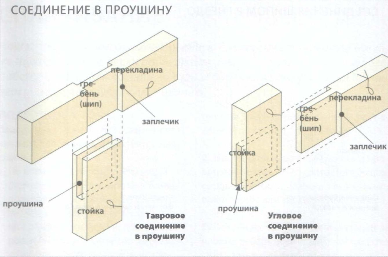 Виды столярных соединений деталей из древесины