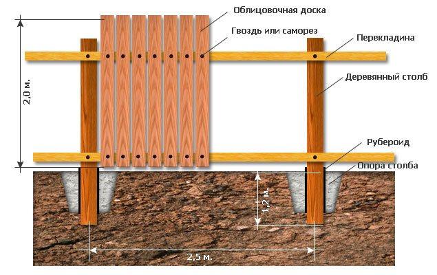 Металлические столбы для забора: выбор, установка, средства защиты от коррозии