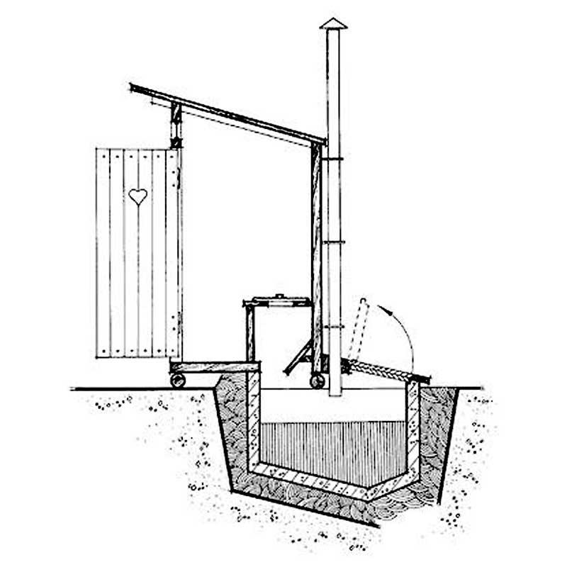 Туалет на даче в доме: обзор традиционных и инновационых технических решений и рекомендации по обустройству