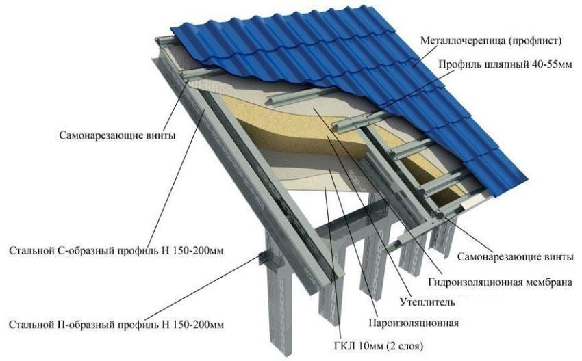 Какие размеры обрешетки под металлочерепицу нужно использовать – рекомендации по устройству