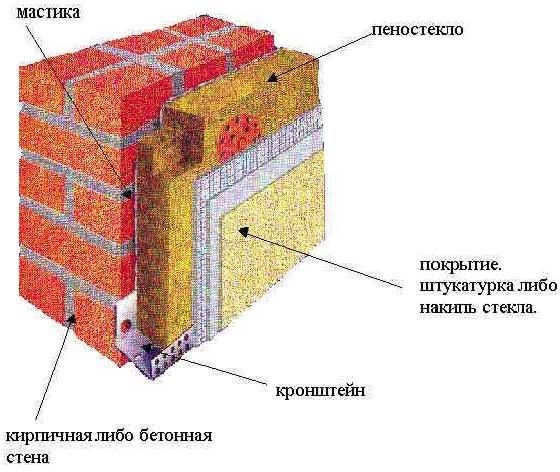 Пеностекло как теплоизоляционный материал