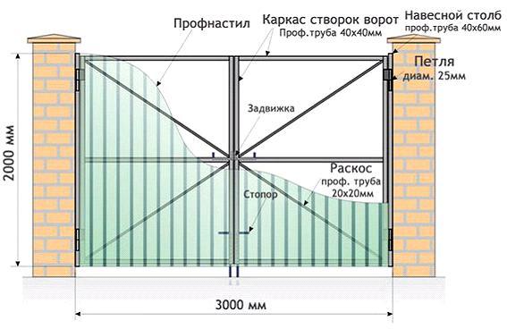 vorota_iz_profnastila