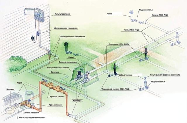 Автоматическое орошение газонов схема