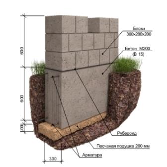 фундамент под дом из газосиликата
