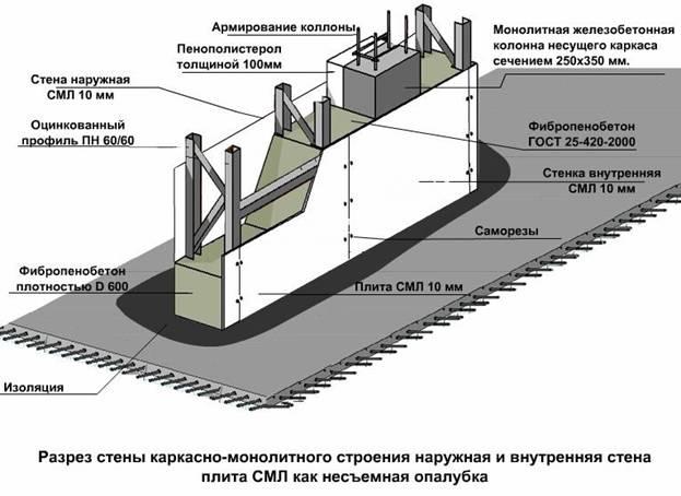 установка опалубки стен