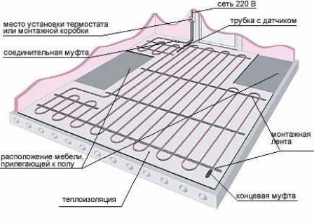 установка водяного теплого пола