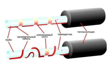 Саморегулирующий кабель для обогрева труб