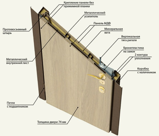 Звукоизоляция металлической двери