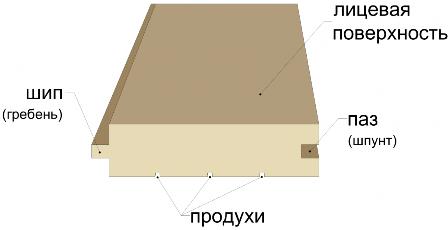 Доска шпунтованная 40 мм