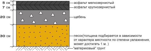 слои асфальтового покрытия