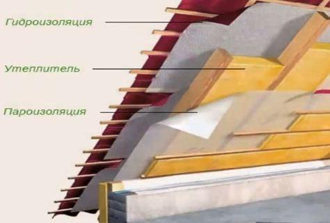 Как утеплить потолок в доме минватой