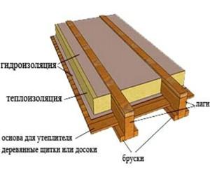 Утепление перекрытий по деревянным балкам
