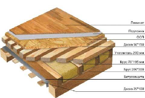 Утепление пола в деревянном доме схема