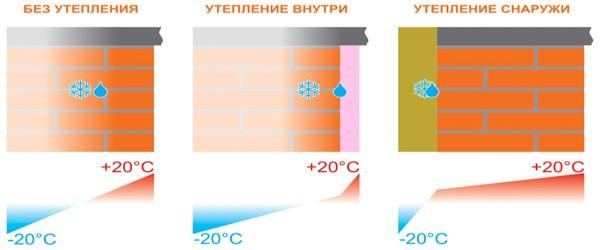 Как утеплить пеноблочный дом снаружи своими руками = прорабо.