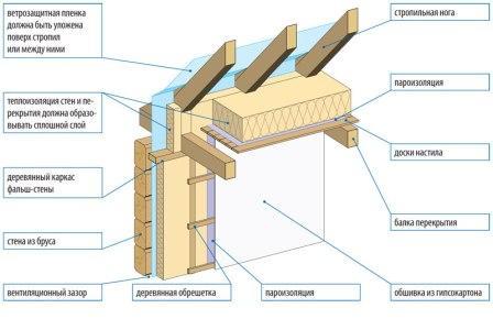 утеплить дом из дерева схема