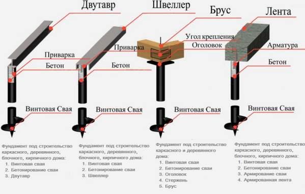 Устройство фундамента с применением винтовых свай