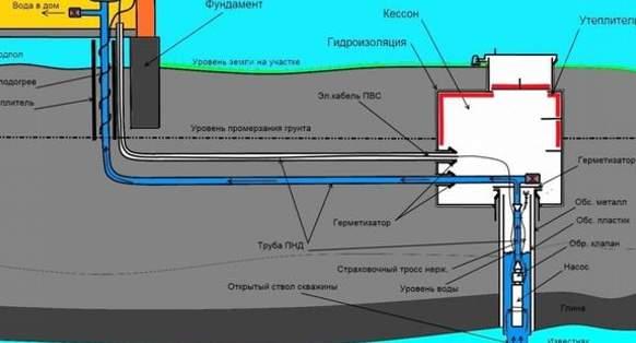 Схема расположения и утепления скважины на участке