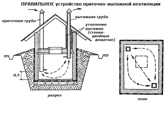 Как-построить-своими-руками-погреб-правильное-устройство-вентиляции