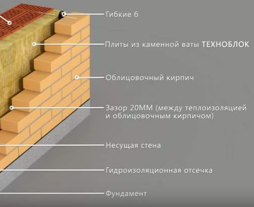 Инструкция по монтажу утепленной кирпичной кладки