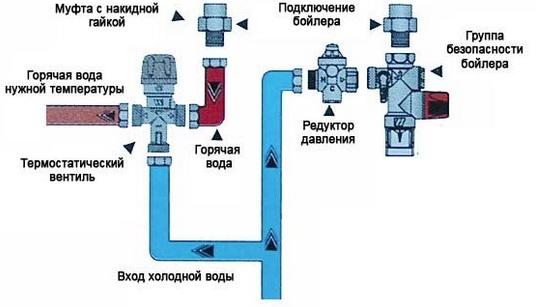 Работа трехходового клапана