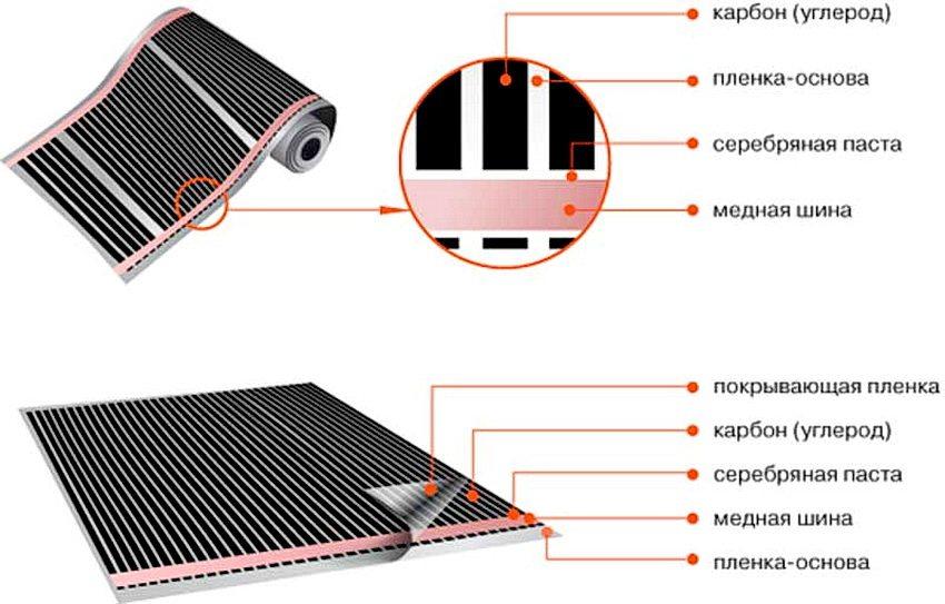 Инфракрасные пленочные обогреватели схема