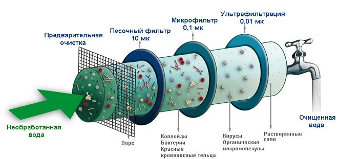 Способы фильтрация и очистки воды