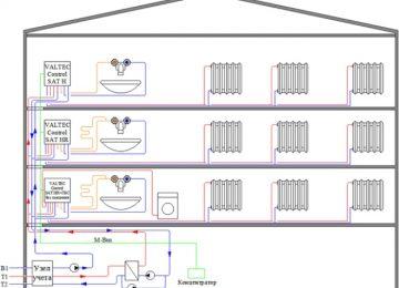 ГВС - горячее водоснабжение многоквартирного дома