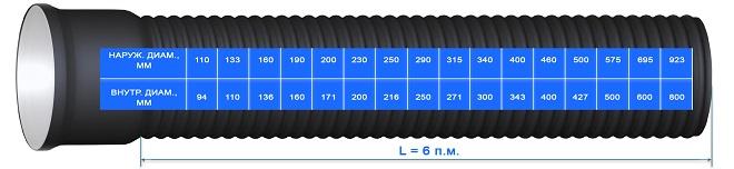 Таблица размеров канализационных труб ПВХ