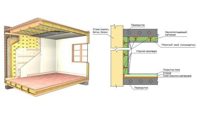 Как выбрать эффективные шумоизоляционные материалы для стен и потолков?