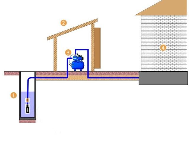 Подключение насосной станции к скважине или колодцу