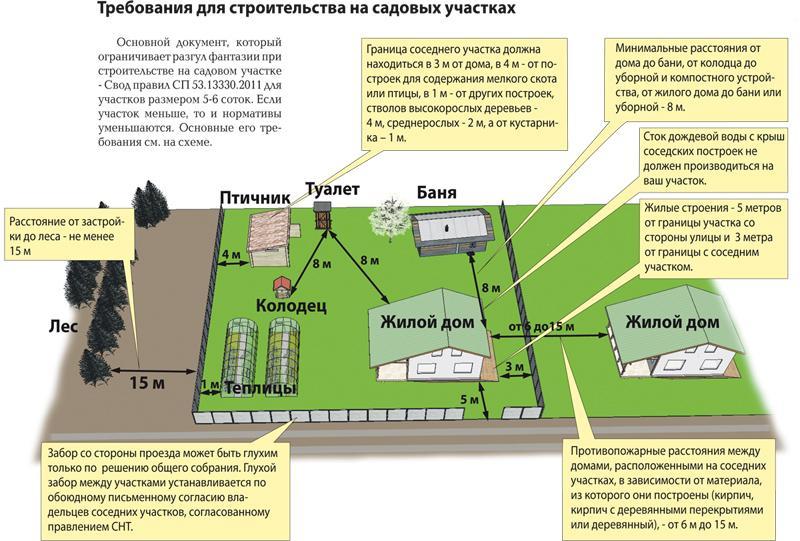 Требования строительства на даче