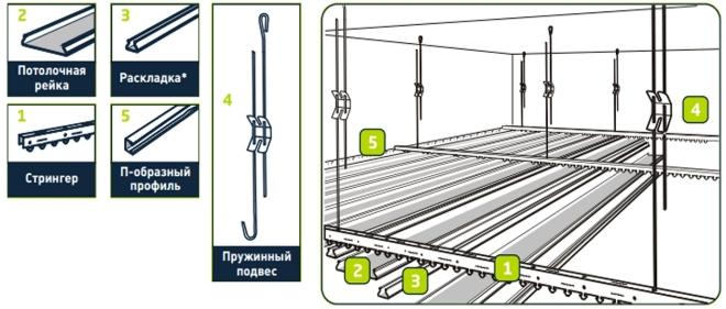 Монтаж реечного потолка своими руками - инструкция