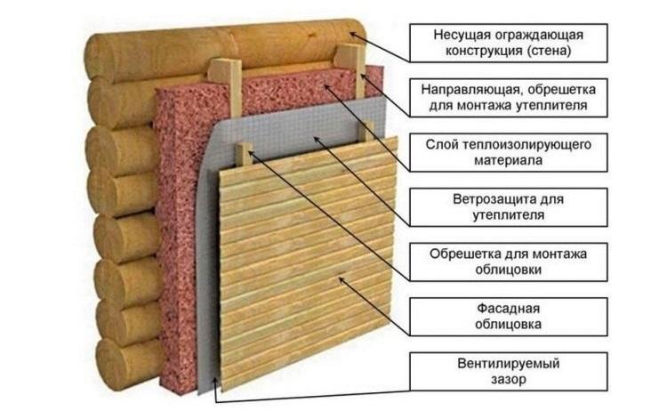 Схема утепления предбанника