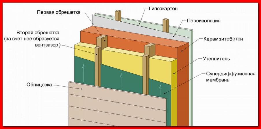 Утепление стен бани из блоков