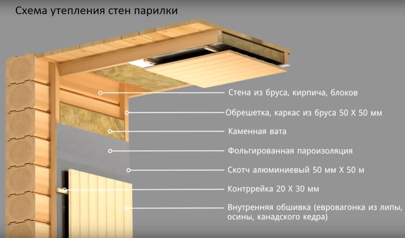 Схема утепления стен парилки