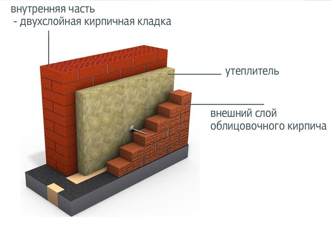 утепление кирпичных стен