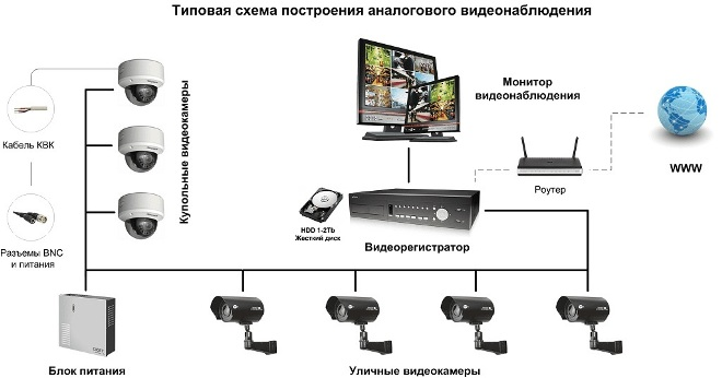 Видеонаблюдение для частного дома своими руками
