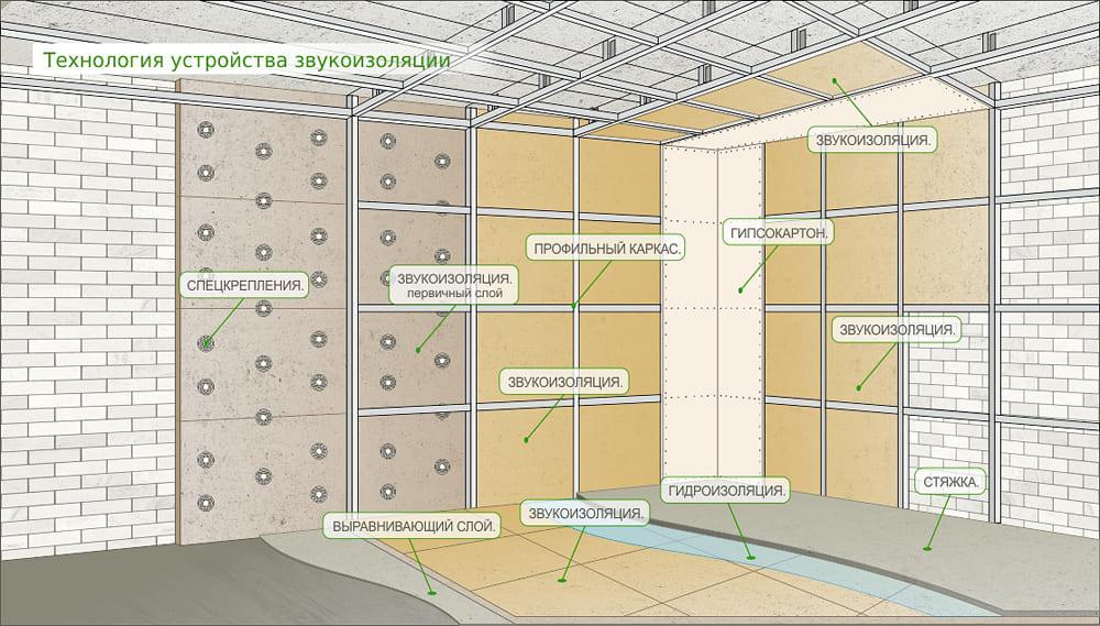 Звукоизоляция стен с гипсокартоном