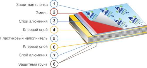 ИнвестАвто Алюминиевые композитные панели