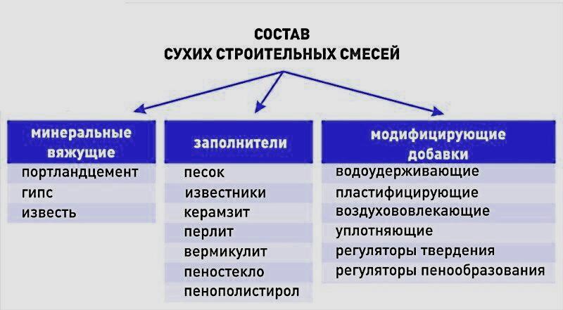состав сухих строительных смесей