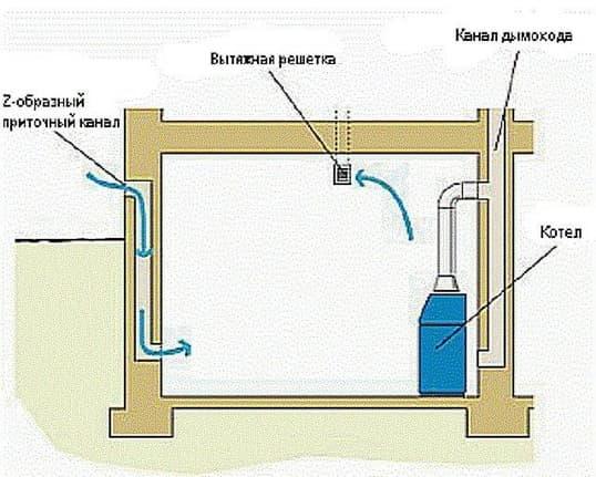 устройство котельной в частном доме на газу
