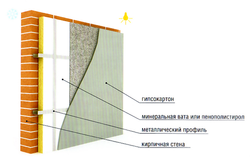 Особенности применения минваты в плитах. размеры утеплителя: как выбрать подходящий?