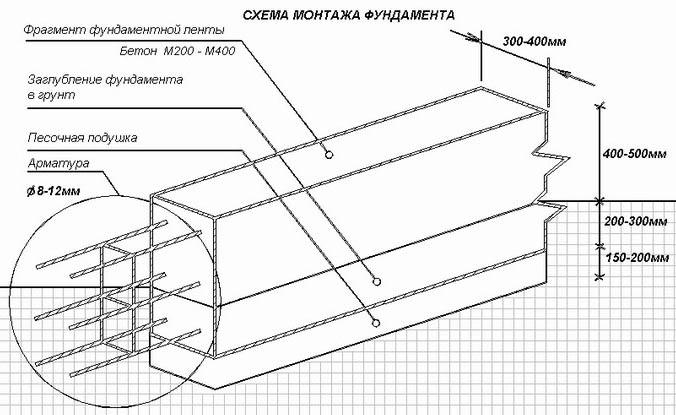 Защитный слой бетона для арматуры в фундаменте: какой должен быть, снип