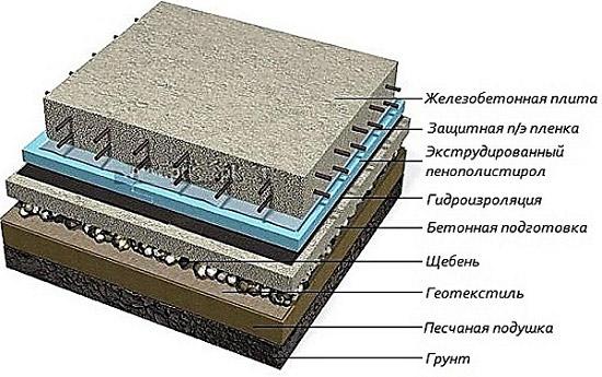 Какой геотекстиль для дренажа лучше выбрать – виды, различия, особенности использования