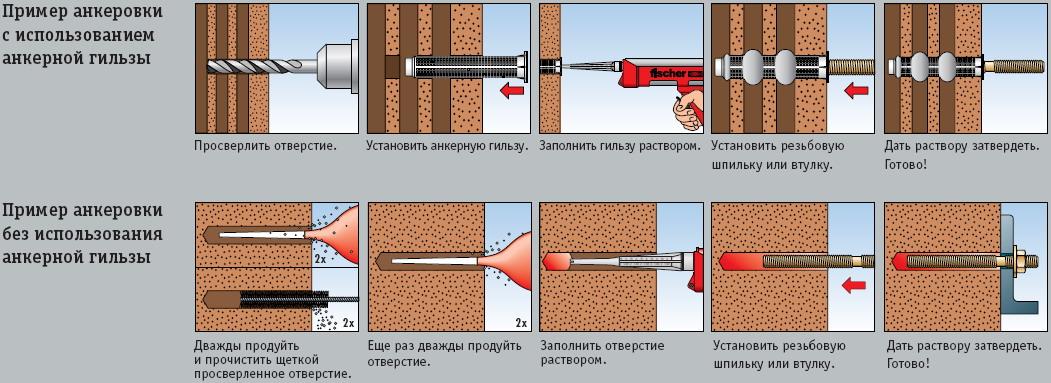 химический анкер для бетона
