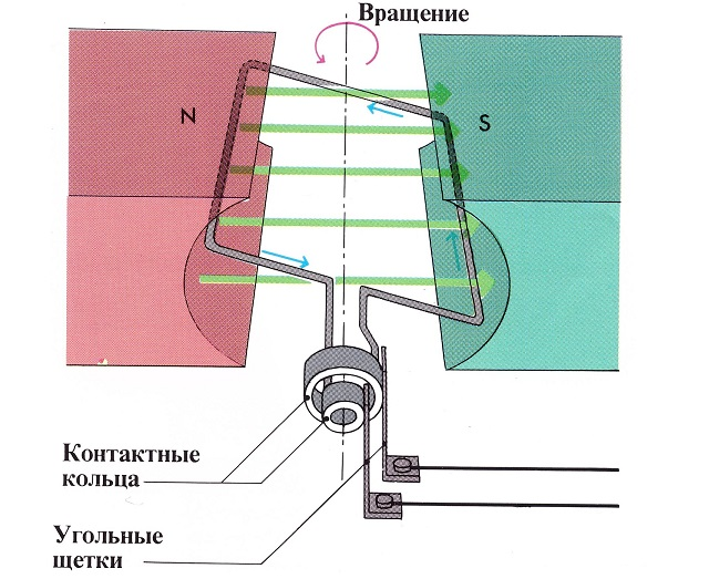 электрогенератор электрический