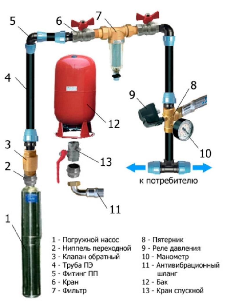 как подключить расширительный бак к системе водоснабжения
