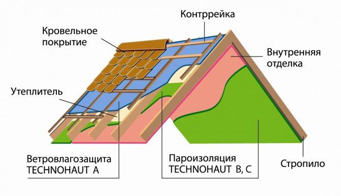 Как правильно выполнять монтаж листовой и рулонной ветрозащиты